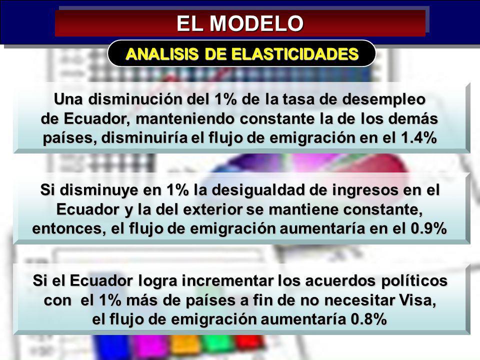 38 EL MODELO ANALISIS DE ELASTICIDADES Una disminución del 1% de la tasa de desempleo de Ecuador, manteniendo constante la de los demás países, dismin