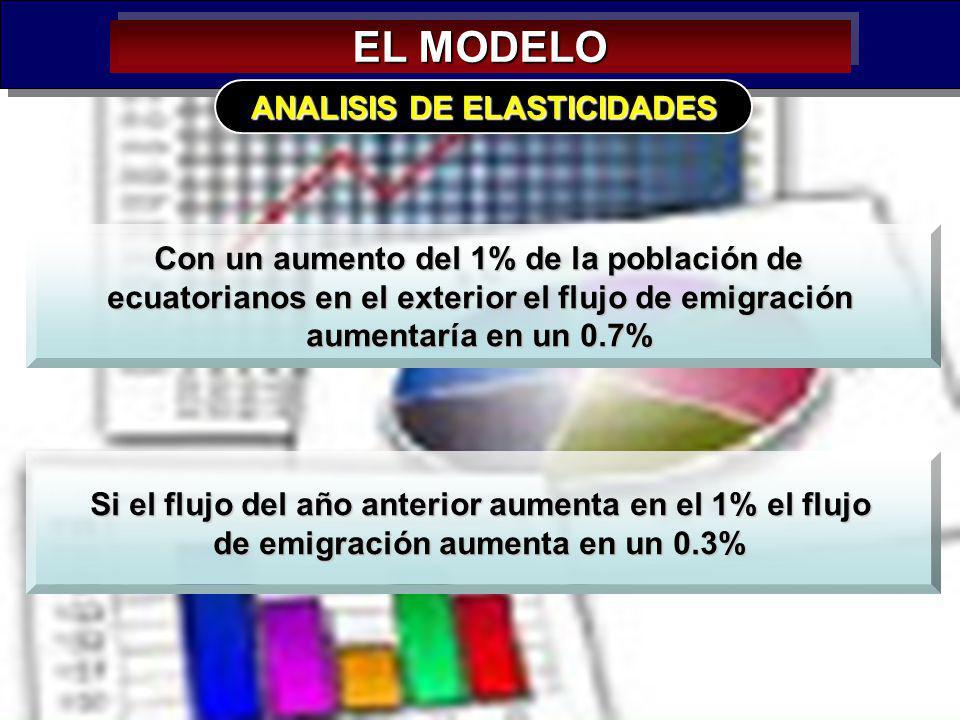39 EL MODELO ANALISIS DE ELASTICIDADES Con un aumento del 1% de la población de ecuatorianos en el exterior el flujo de emigración aumentaría en un 0.