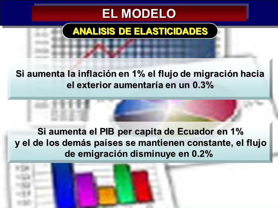 40 EL MODELO ANALISIS DE ELASTICIDADES Si aumenta el PIB per capita de Ecuador en 1% y el de los demás países se mantienen constante, el flujo y el de