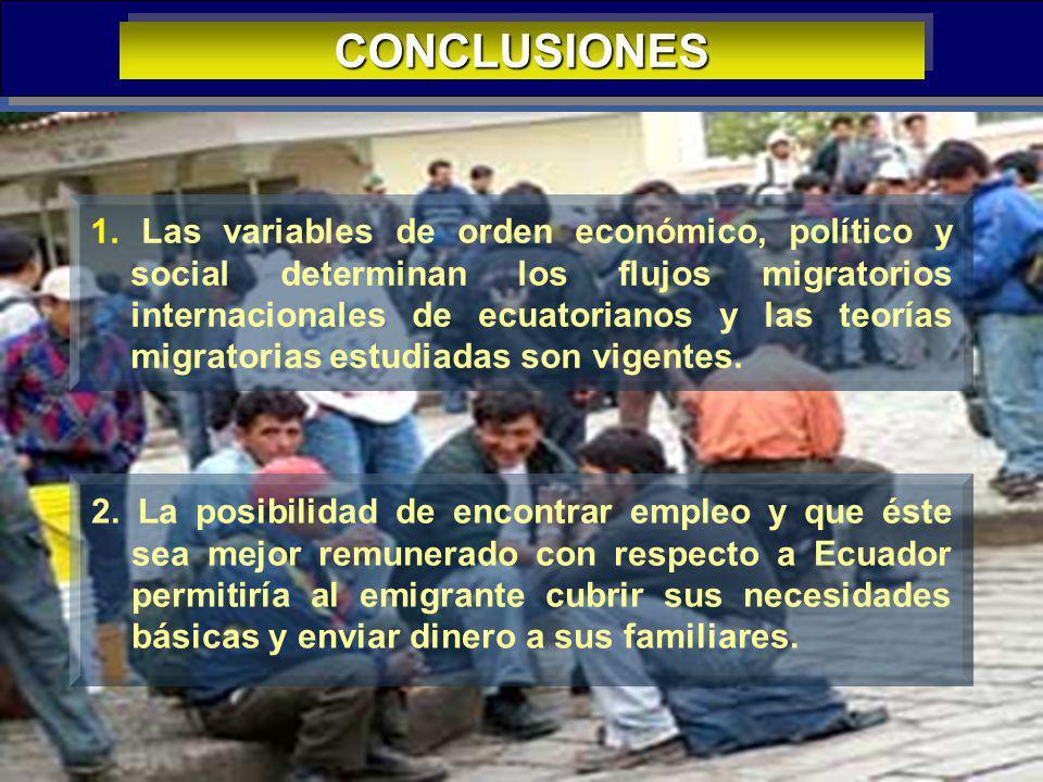 42 CONCLUSIONESCONCLUSIONES 1. Las variables de orden económico, político y social determinan los flujos migratorios internacionales de ecuatorianos y