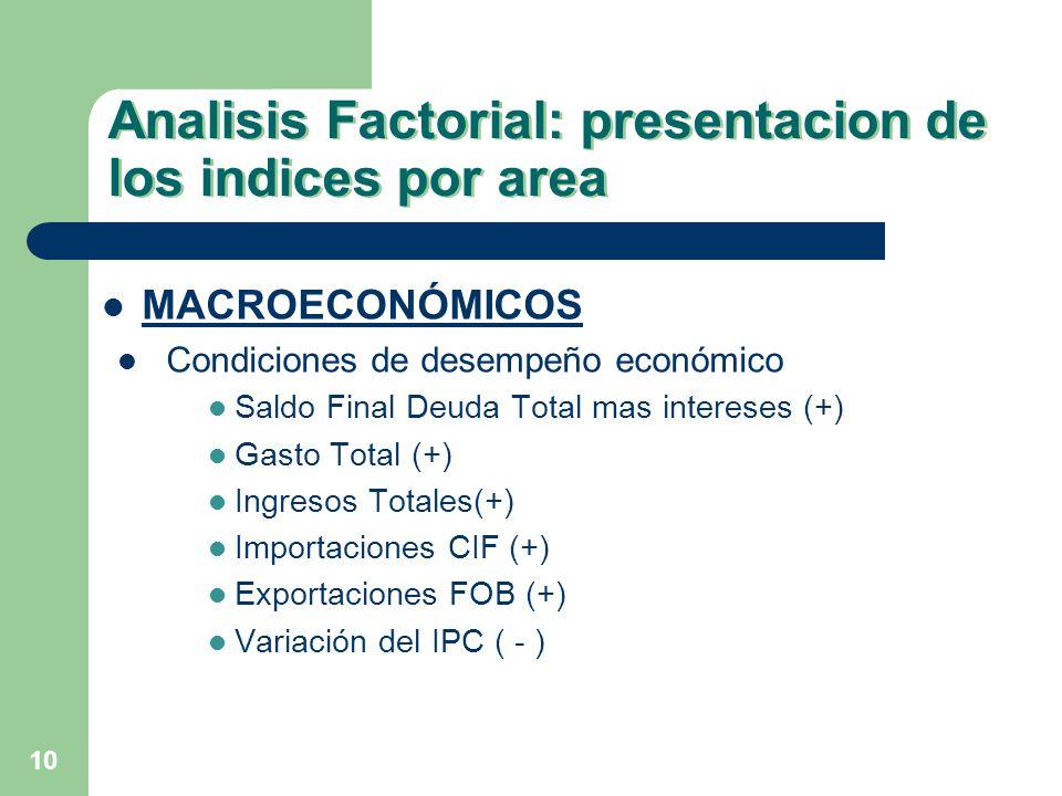 10 Analisis Factorial: presentacion de los indices por area MACROECONÓMICOS Condiciones de desempeño económico Saldo Final Deuda Total mas intereses (