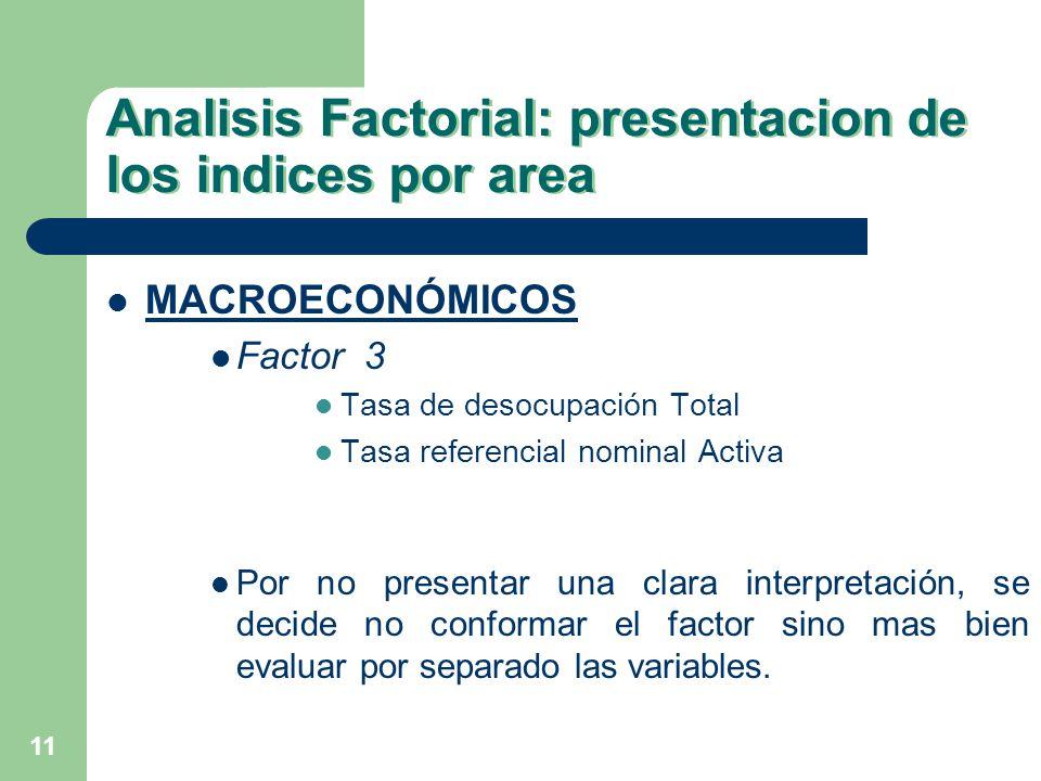 11 Analisis Factorial: presentacion de los indices por area MACROECONÓMICOS Factor 3 Tasa de desocupación Total Tasa referencial nominal Activa Por no