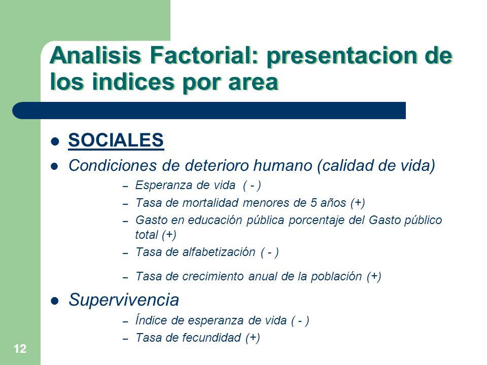 12 Analisis Factorial: presentacion de los indices por area SOCIALES Condiciones de deterioro humano (calidad de vida) – Esperanza de vida ( - ) – Tas