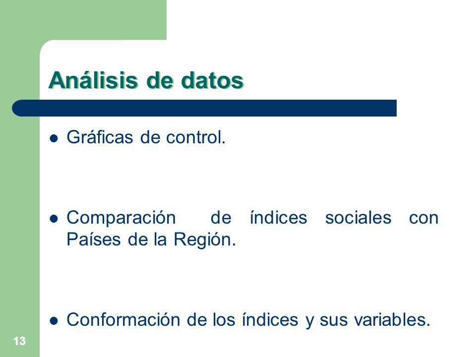 13 Análisis de datos Gráficas de control. Comparación de índices sociales con Países de la Región. Conformación de los índices y sus variables.