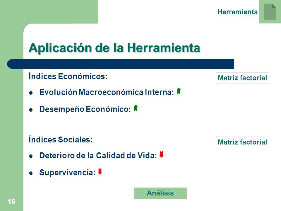 16 Aplicación de la Herramienta Índices Económicos: Evolución Macroeconómica Interna: Desempeño Económico: Índices Sociales: Deterioro de la Calidad d