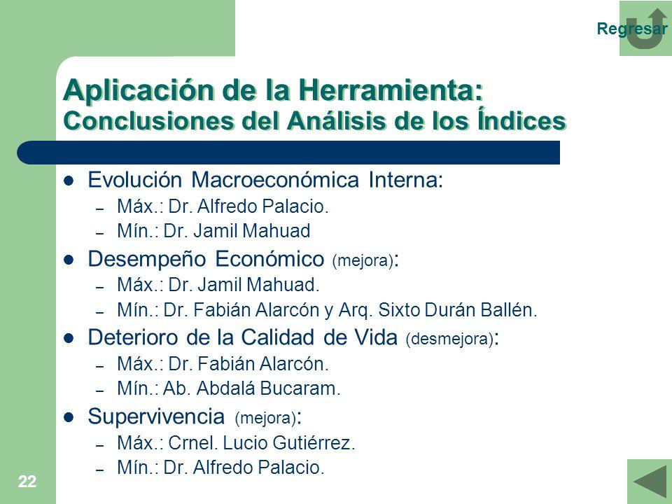 22 Aplicación de la Herramienta: Conclusiones del Análisis de los Índices Evolución Macroeconómica Interna: – Máx.: Dr. Alfredo Palacio. – Mín.: Dr. J