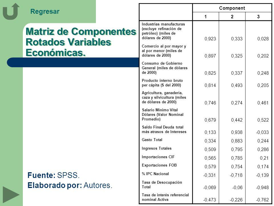 Matriz de Componentes Rotados Variables Económicas. Fuente: SPSS. Elaborado por: Autores. Component 123 Industrias manufacturas (excluye refinación de