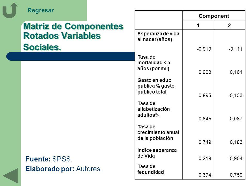 Matriz de Componentes Rotados Variables Sociales. Fuente: SPSS. Elaborado por: Autores. Component 12 Esperanza de vida al nacer (años) -0,919-0,111 Ta