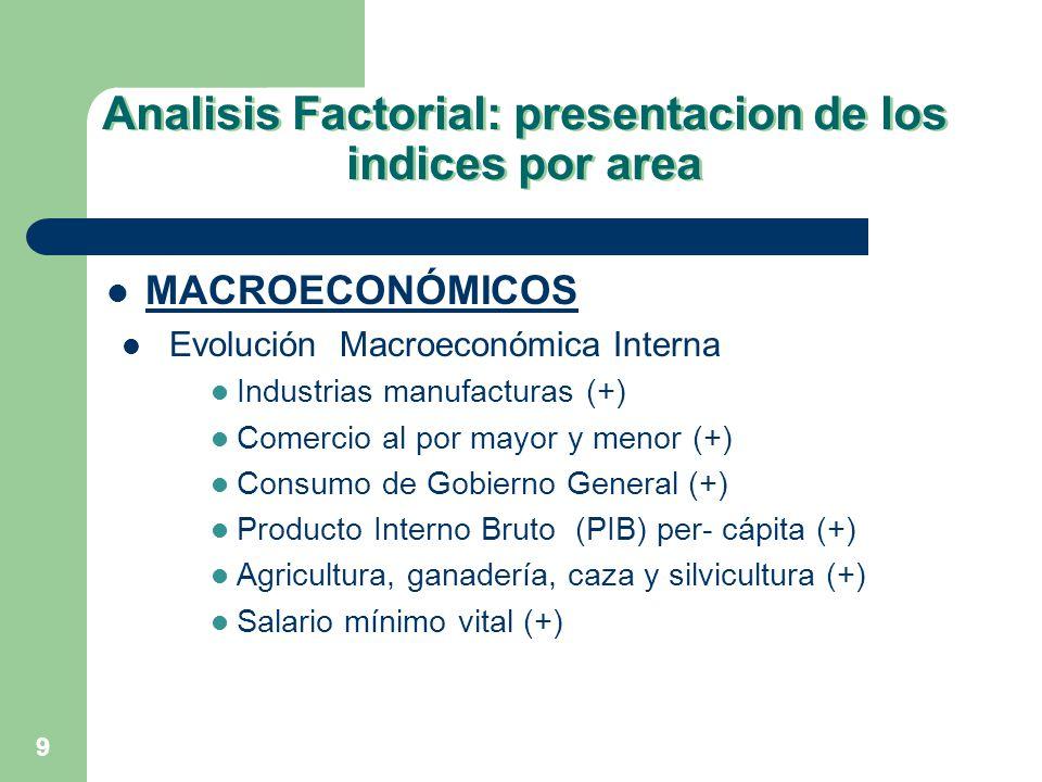9 Analisis Factorial: presentacion de los indices por area MACROECONÓMICOS Evolución Macroeconómica Interna Industrias manufacturas (+) Comercio al po