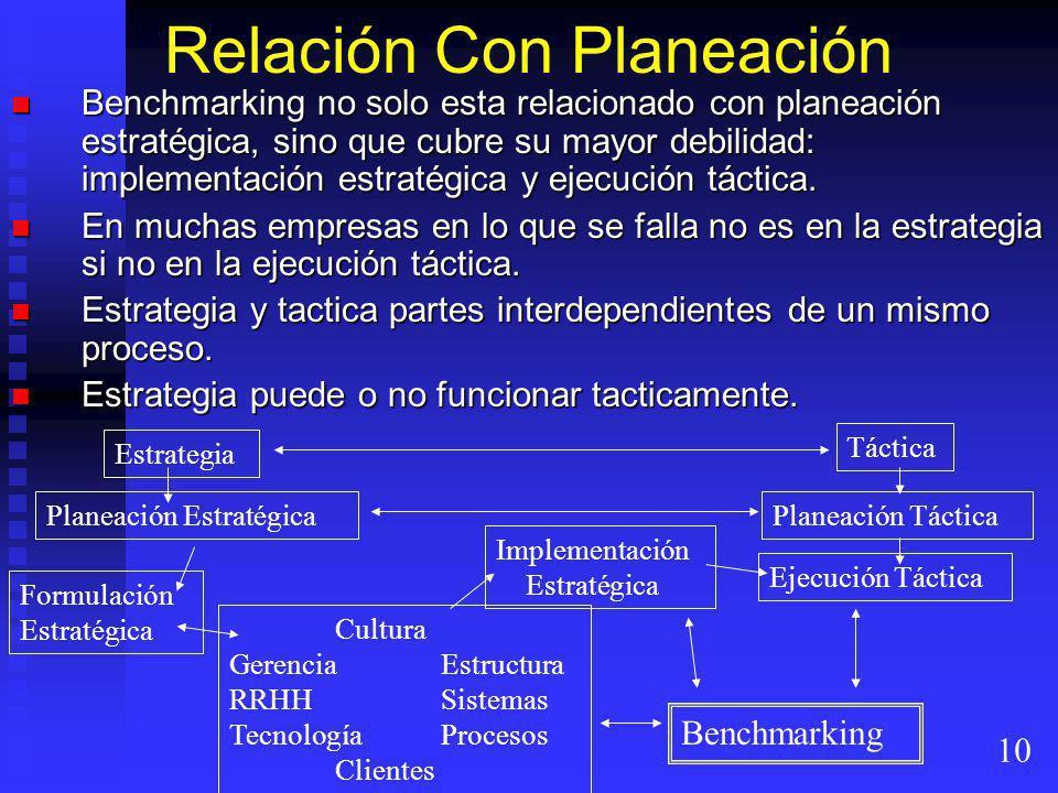 Relación Con Planeación Benchmarking no solo esta relacionado con planeación estratégica, sino que cubre su mayor debilidad: implementación estratégic