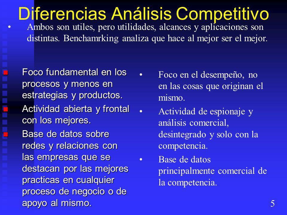 Diferencias Análisis Competitivo Foco fundamental en los procesos y menos en estrategias y productos. Foco fundamental en los procesos y menos en estr