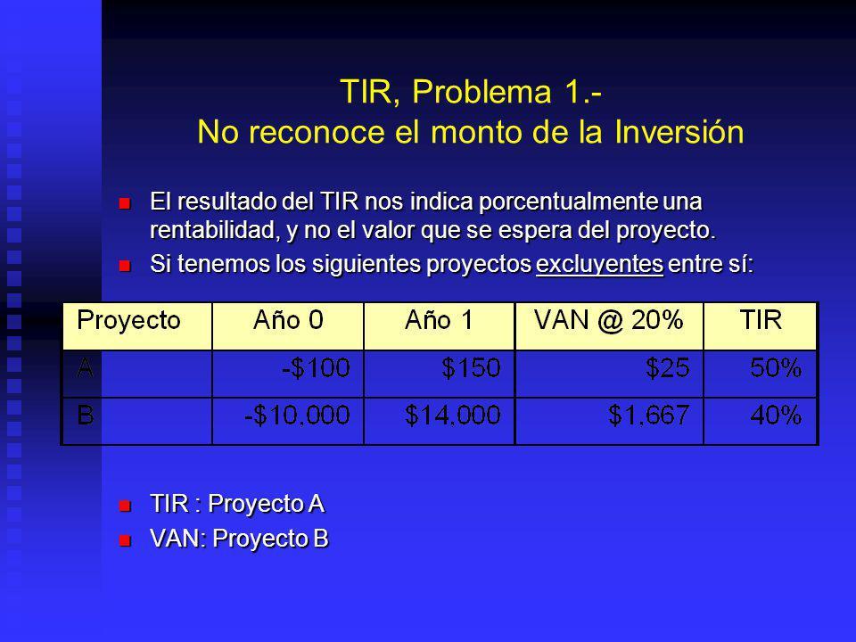 Tasa Interna de Retorno (TIR) La tasa de descuento que hace que VAN = 0 La tasa de descuento que hace que VAN = 0 La tasa de descuento a la que el prr