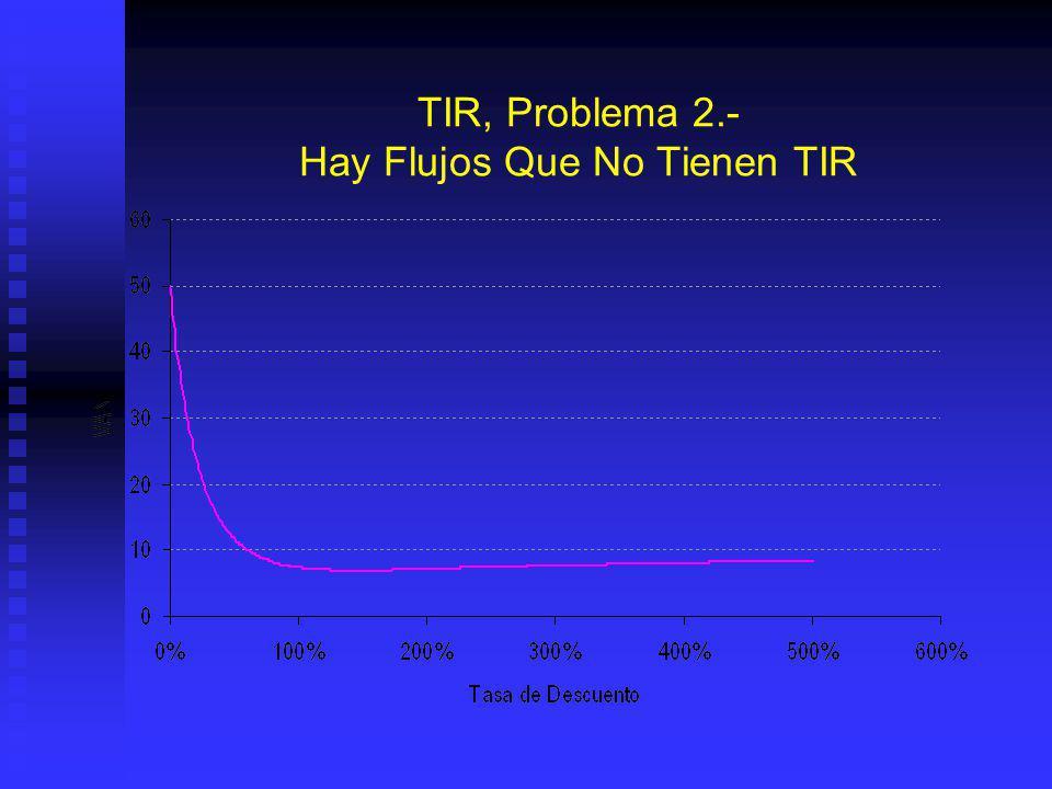 TIR, Problema 2.- Hay Flujos Que No Tienen TIR Hay flujos (mas de un cambio de signo) que no tienen TIR Hay flujos (mas de un cambio de signo) que no