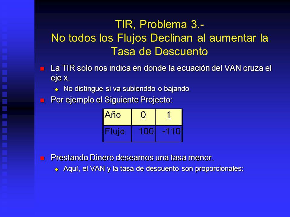 TIR, Problema 2.- Hay Flujos Que No Tienen TIR