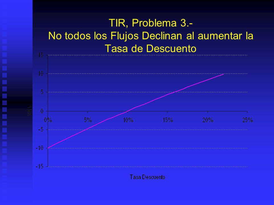 TIR, Problema 3.- No todos los Flujos Declinan al aumentar la Tasa de Descuento La TIR solo nos indica en donde la ecuación del VAN cruza el eje x. La