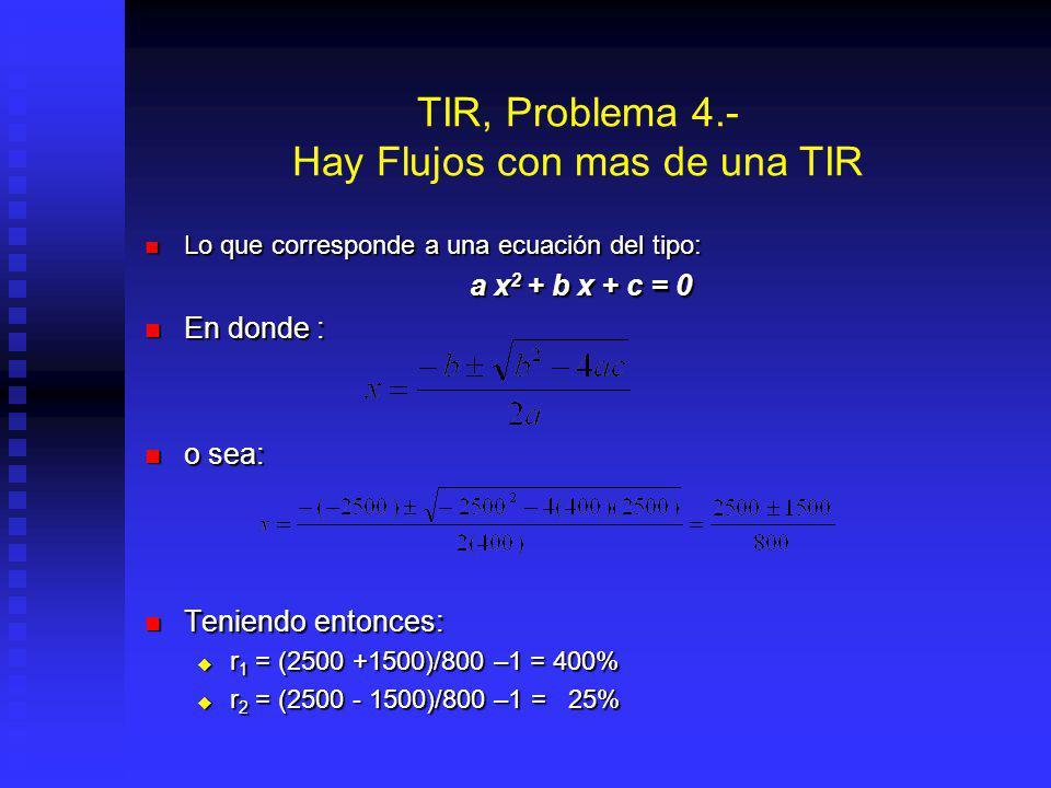 TIR, Problema 4.- Hay Flujos con mas de una TIR Calculando Matemáticamente: Calculando Matemáticamente: y remplazando: y remplazando: despejando: desp