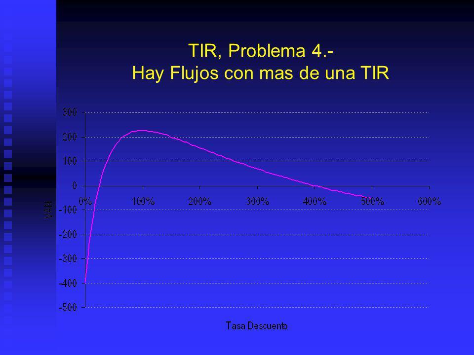 TIR, Problema 4.- Hay Flujos con mas de una TIR Lo que corresponde a una ecuación del tipo: Lo que corresponde a una ecuación del tipo: a x 2 + b x +
