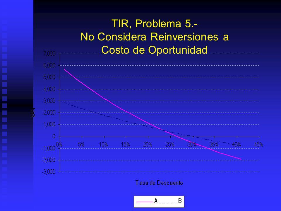 TIR, Problema 5.- No Considera Reinversiones a Costo de Oportunidad Regla de la TIR Proyecto B Regla de la TIR Proyecto B Regla del VAN depende de Cos