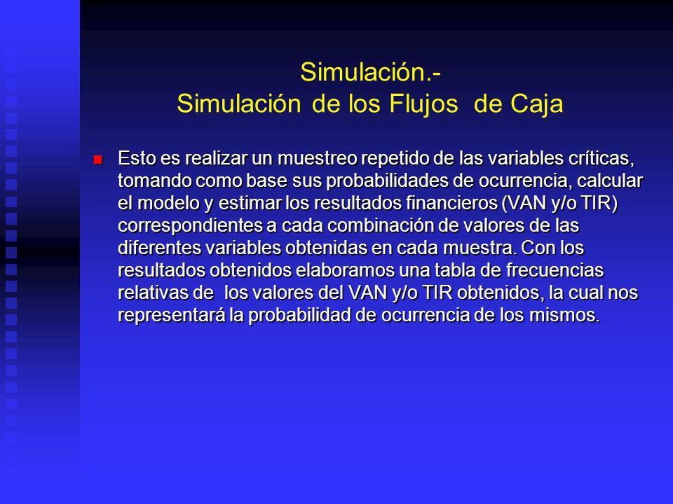 Simulación.- Especificación de Probabilidades Este es el paso más difícil de esta técnica. En este punto debemos de determinar las distribuciones de p