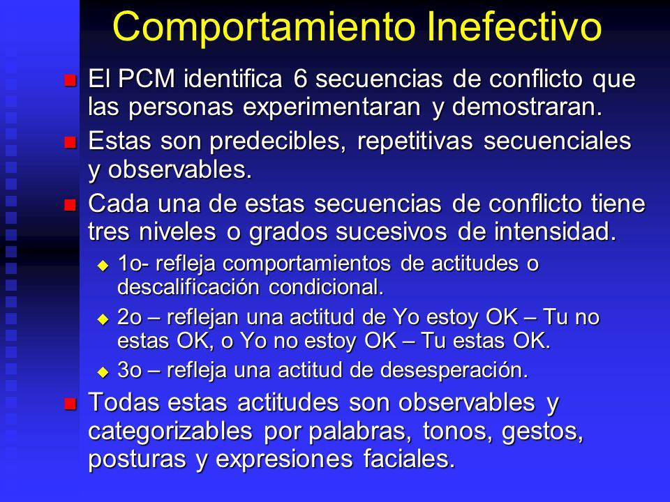 Comportamiento Inefectivo El PCM identifica 6 secuencias de conflicto que las personas experimentaran y demostraran. El PCM identifica 6 secuencias de