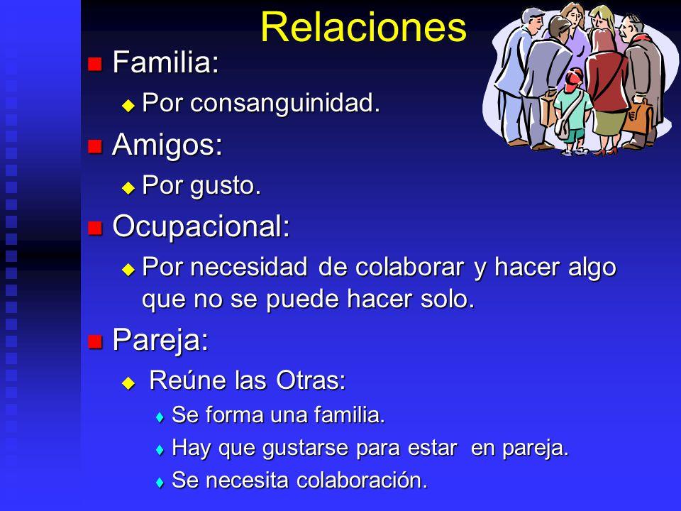 Relaciones Familia: Familia: Por consanguinidad. Por consanguinidad. Amigos: Amigos: Por gusto. Por gusto. Ocupacional: Ocupacional: Por necesidad de
