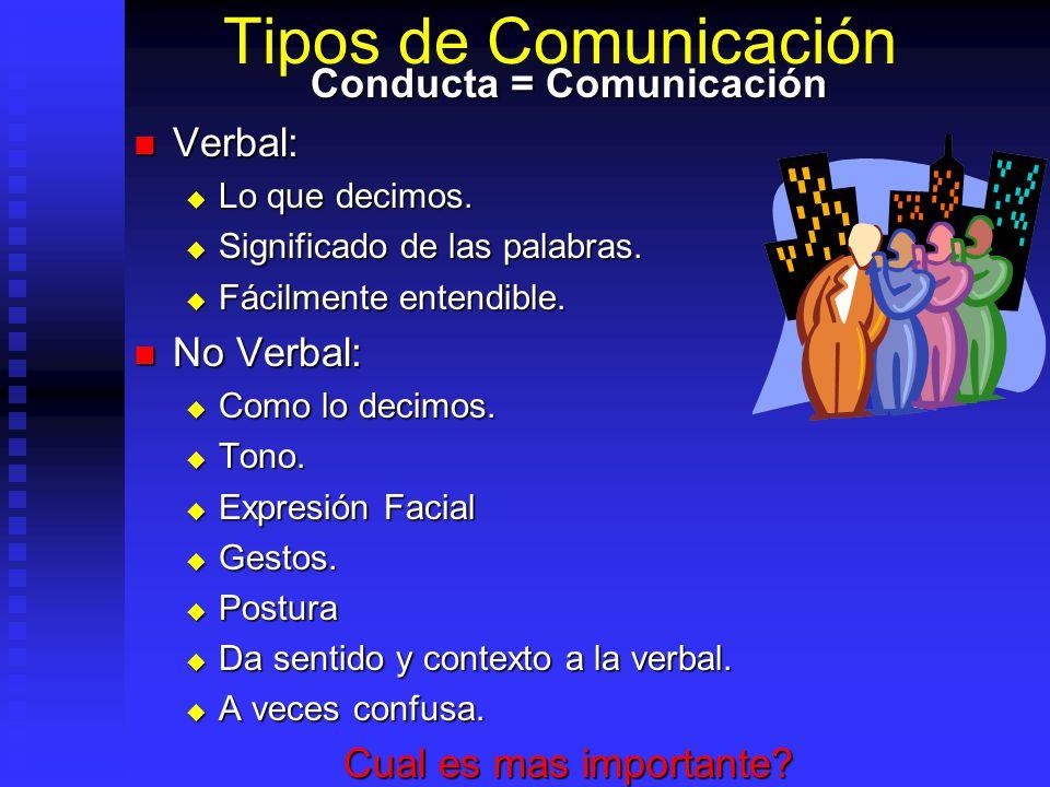 Tipos de Comunicación Conducta = Comunicación Verbal: Verbal: Lo que decimos. Lo que decimos. Significado de las palabras. Significado de las palabras