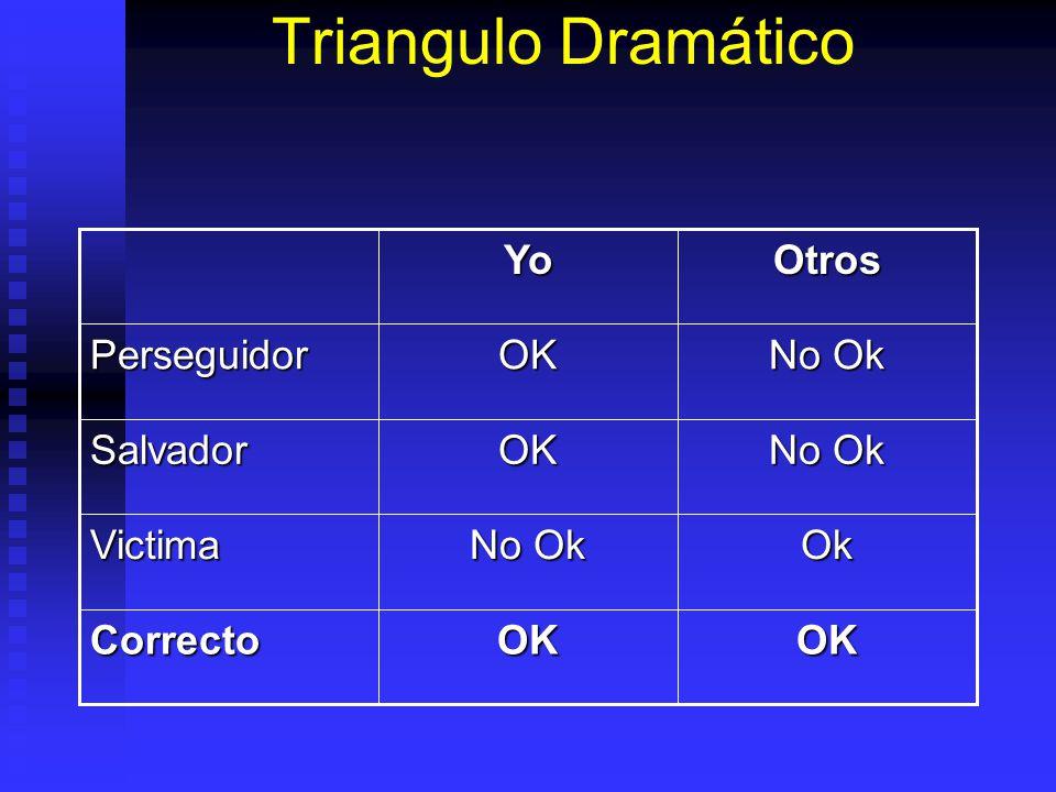 Triangulo Dramático OKOKCorrecto Ok No Ok Victima OKSalvador OKPerseguidorOtrosYo