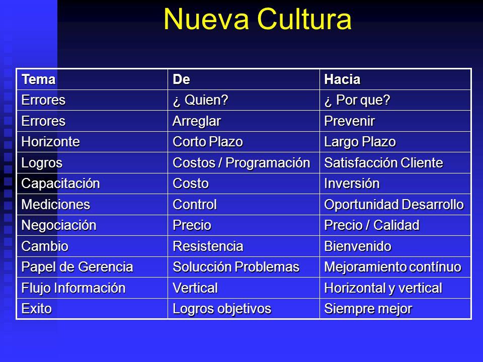 Nueva Cultura Siempre mejor Logros objetivos Exito Horizontal y vertical Vertical Flujo Información Mejoramiento contínuo Solucción Problemas Papel de
