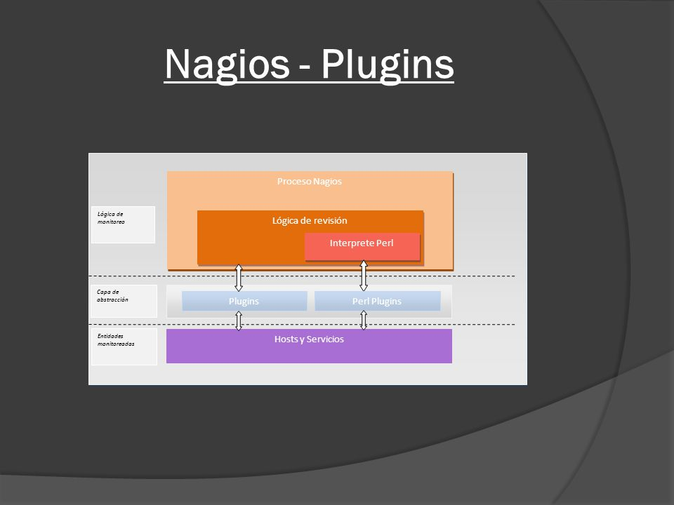 Nagios - Plugins Proceso Nagios Lógica de revisión Interprete Perl Plugins Hosts y Servicios Perl Plugins Capa de abstracción Entidades monitoreadas L