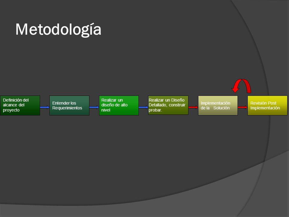 Metodología Definición del alcance del proyecto Entender los Requerimientos Realizar un diseño de alto nivel Realizar un Diseño Detallado, construir p