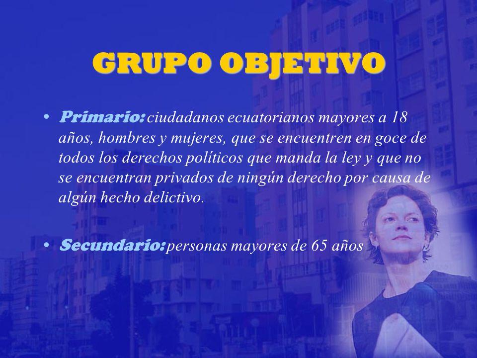 GRUPO OBJETIVO Primario: ciudadanos ecuatorianos mayores a 18 años, hombres y mujeres, que se encuentren en goce de todos los derechos políticos que manda la ley y que no se encuentran privados de ningún derecho por causa de algún hecho delictivo.