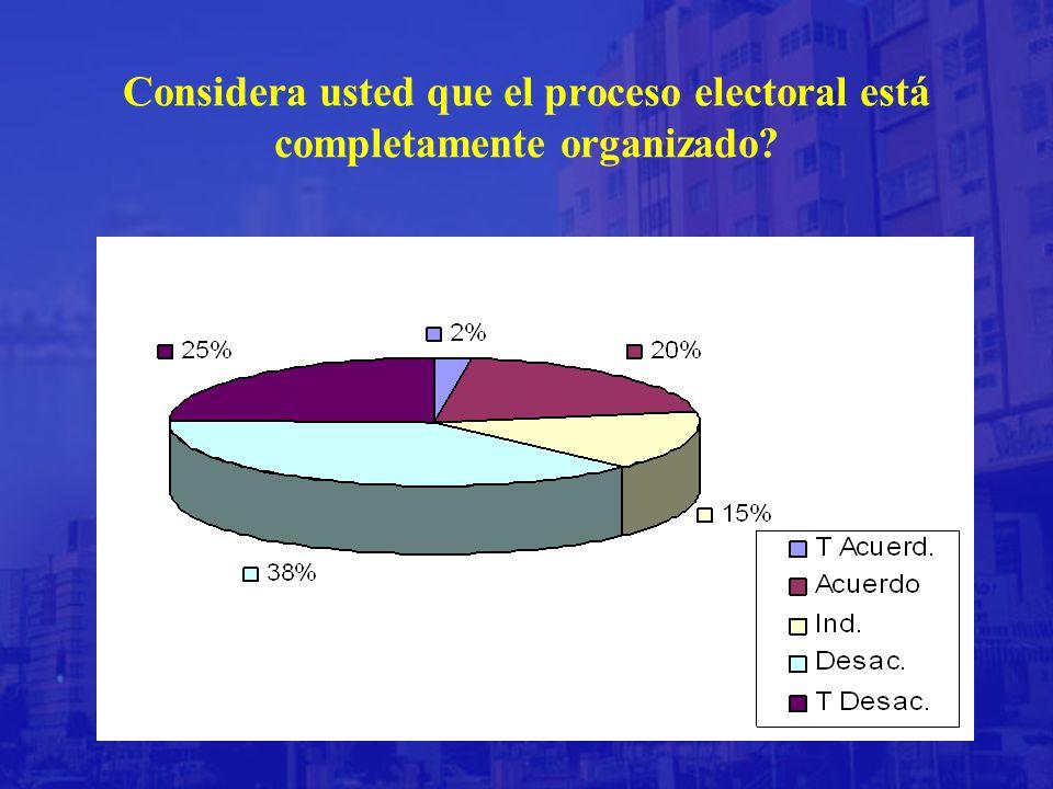 Considera usted que el proceso electoral está completamente organizado