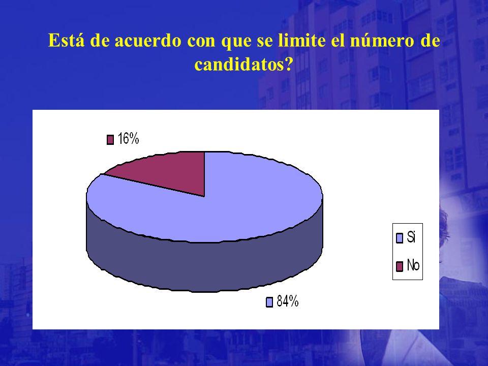 Está de acuerdo con que se limite el número de candidatos