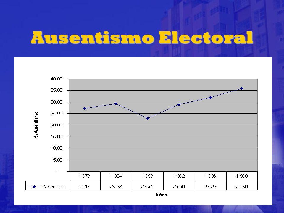 Ausentismo Electoral