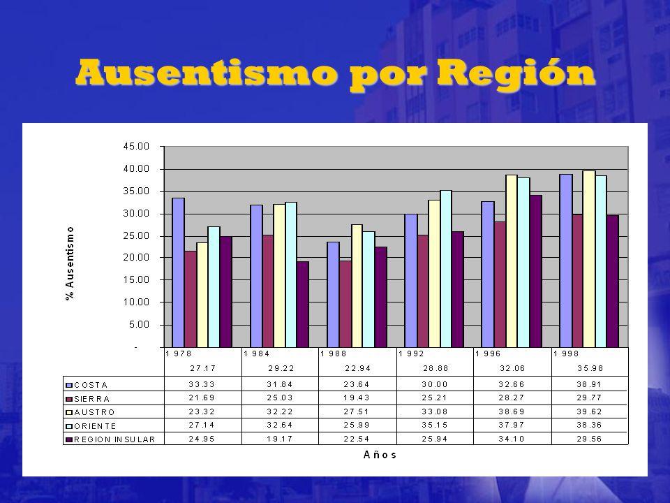 Ausentismo por Región