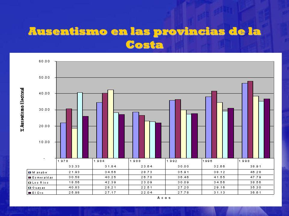 Ausentismo en las provincias de la Costa