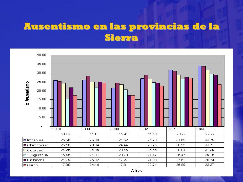 Ausentismo en las provincias de la Sierra