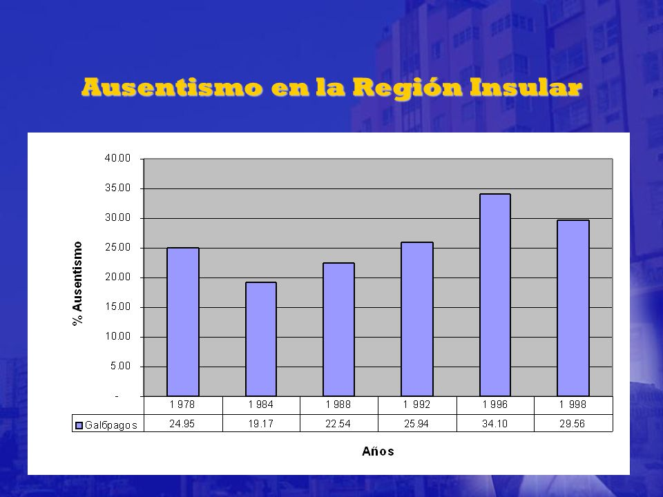 Ausentismo en la Región Insular