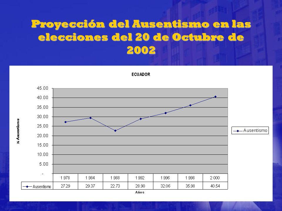 Proyección del Ausentismo en las elecciones del 20 de Octubre de 2002