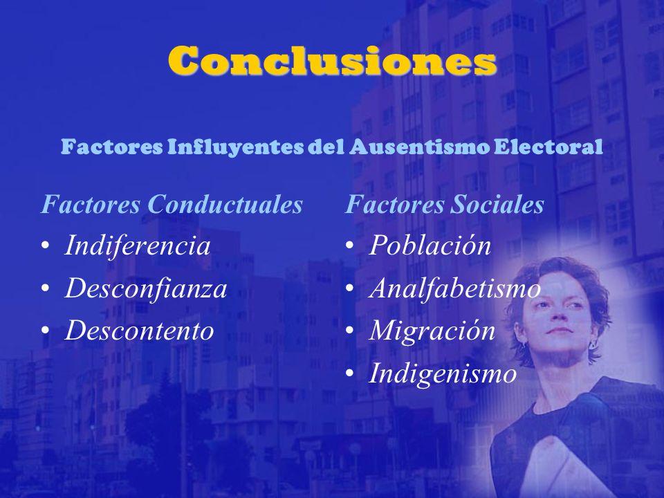 Conclusiones Conclusiones Factores Influyentes del Ausentismo Electoral Factores Conductuales Indiferencia Desconfianza Descontento Factores Sociales Población Analfabetismo Migración Indigenismo