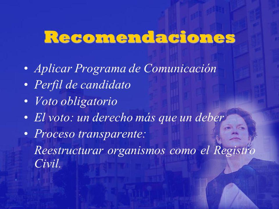 Recomendaciones Aplicar Programa de Comunicación Perfil de candidato Voto obligatorio El voto: un derecho más que un deber Proceso transparente: Reestructurar organismos como el Registro Civil.