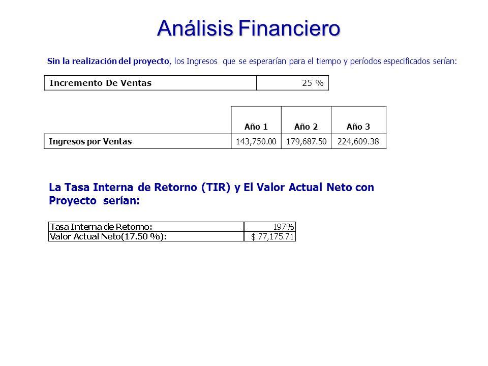 Análisis Financiero Sin la realización del proyecto, los Ingresos que se esperarían para el tiempo y períodos especificados serían: Año 1Año 2Año 3 Ingresos por Ventas120,750.00126,787.50133,126.88 VAN - sin Proyecto- Incremento De Ventas5% anual