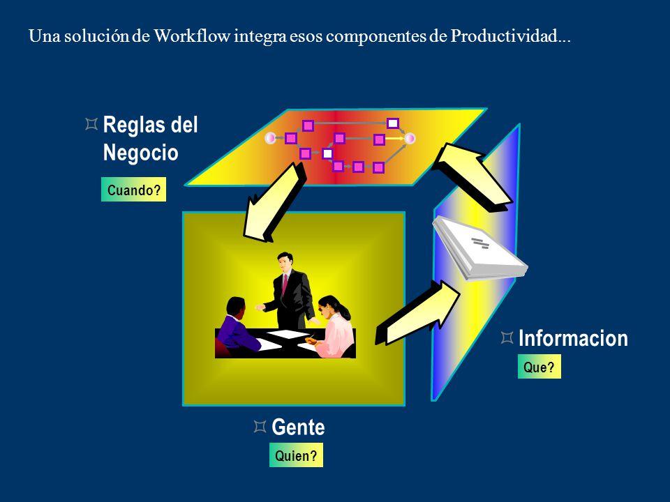 Componentes de Productividad Organización (Gente)