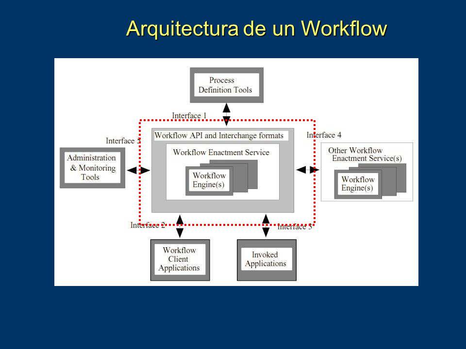 Arquitectura de un Workflow