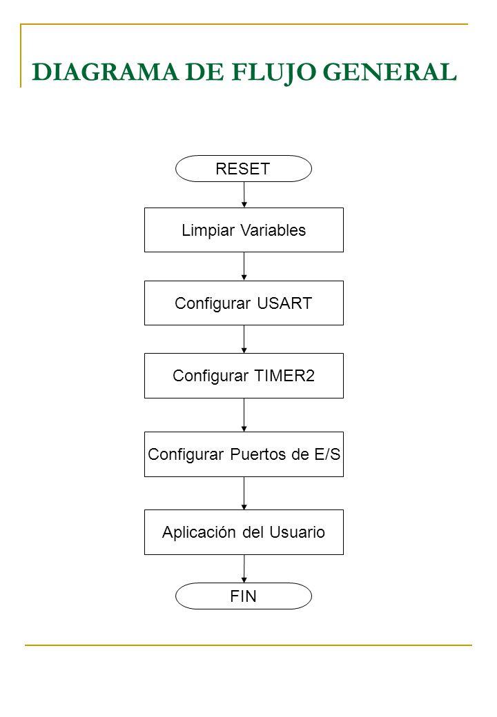 DIAGRAMA DE FLUJO GENERAL RESET Limpiar Variables Configurar USART Configurar TIMER2 Configurar Puertos de E/S Aplicación del Usuario FIN