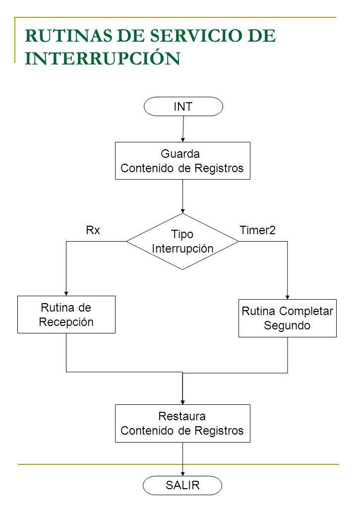 RUTINAS DE SERVICIO DE INTERRUPCIÓN INT SALIR Guarda Contenido de Registros Tipo Interrupción Rutina de Recepción Rutina Completar Segundo RxTimer2 Re