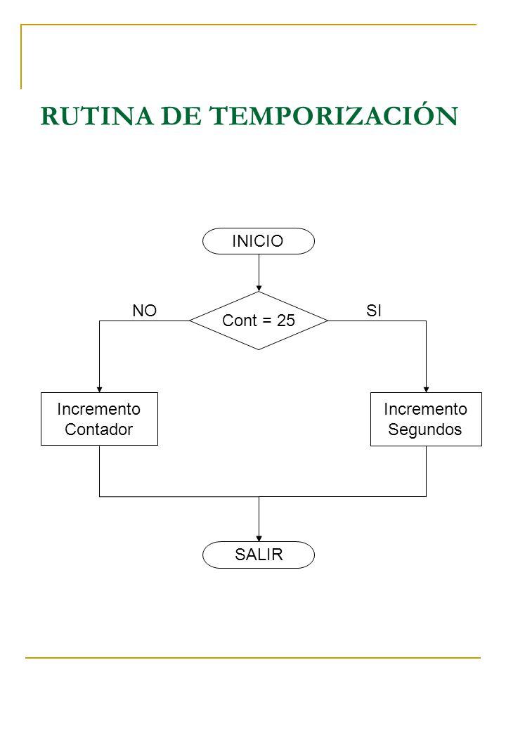 RUTINA DE TEMPORIZACIÓN INICIO Cont = 25 Incremento Contador Incremento Segundos SALIR NOSI