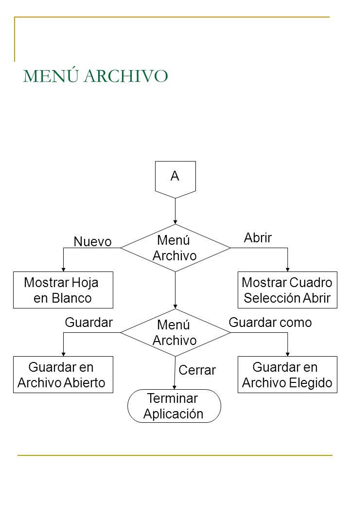 MENÚ ARCHIVO A Mostrar Hoja en Blanco Menú Archivo Mostrar Cuadro Selección Abrir Menú Archivo Nuevo Abrir Guardar en Archivo Abierto Guardar en Archi
