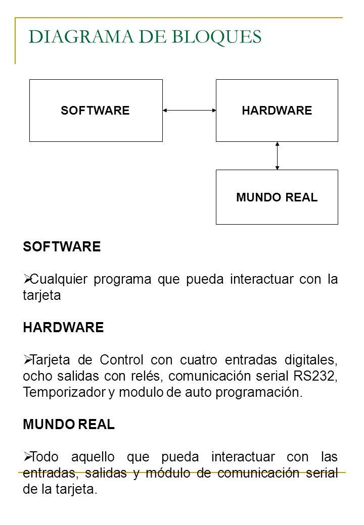 DIAGRAMA DE BLOQUES SOFTWAREHARDWARE MUNDO REAL SOFTWARE Cualquier programa que pueda interactuar con la tarjeta HARDWARE Tarjeta de Control con cuatr