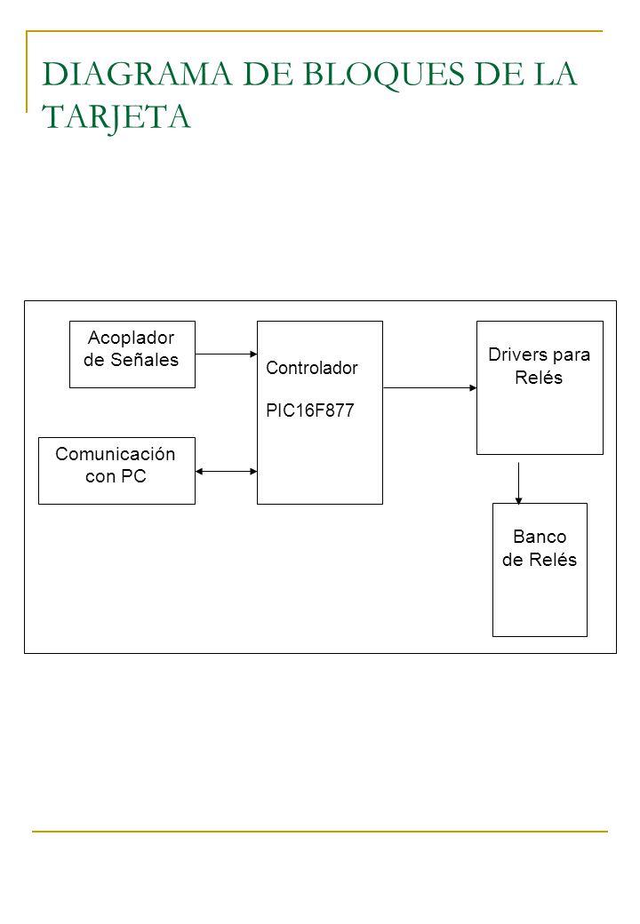 DIAGRAMA DE BLOQUES DE LA TARJETA Controlador PIC16F877 Acoplador de Señales Drivers para Relés Comunicación con PC Banco de Relés